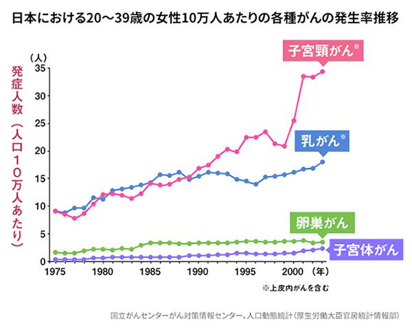 日本における20~39歳の女性の10万人当たりの各種がんの発症率推移